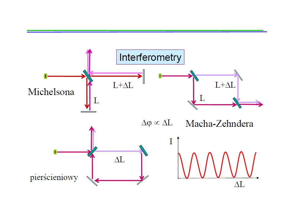 Spójność przestrzenna Spójnością przestrzenną nazywamy stan, w którym drgania odbywające się w tym samym czasie w różnych punktach płaszczyzny Q prostopadłej do kierunku rozchodzenia się światła są drganiami spójnymi (w odróżnieniu od spójności czasowej drgań, kiedy drgania odbywają się w tym samym punkcie wyemitowane w różnych chwilach).