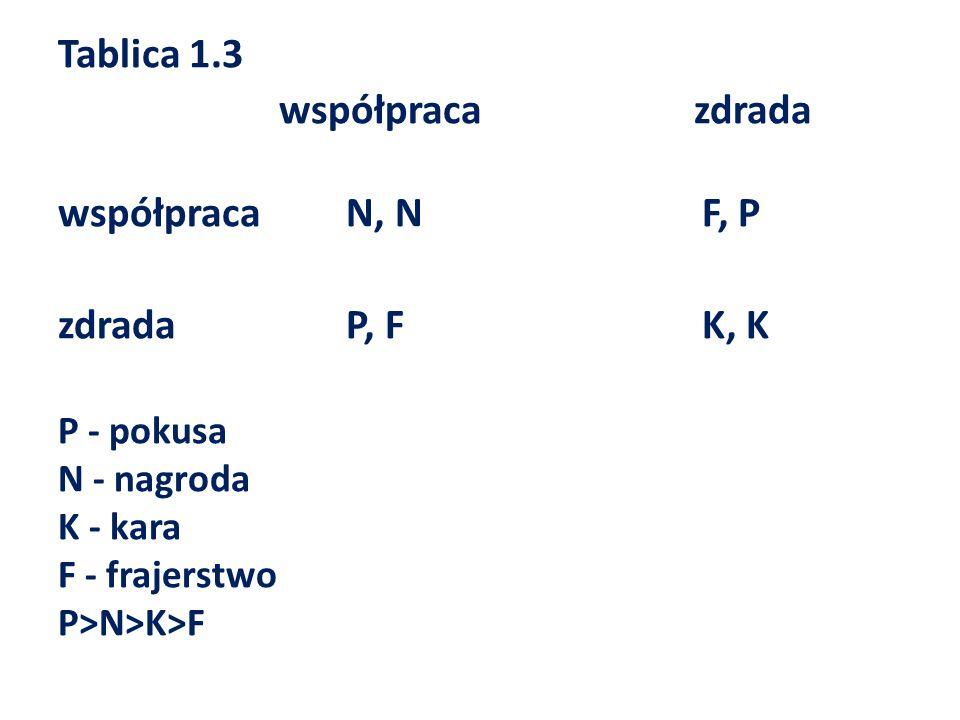 Tablica 1.3 współpraca zdrada współpracaN, N F, P zdradaP, F K, K P - pokusa N - nagroda K - kara F - frajerstwo P>N>K>F