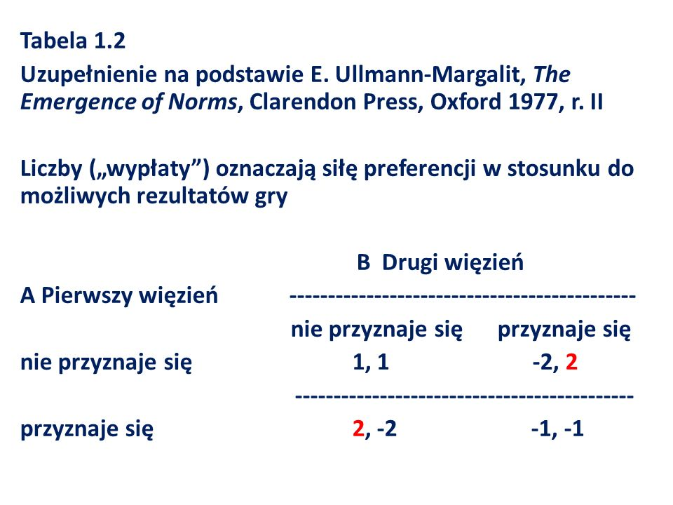 Tabela 1.2 Uzupełnienie na podstawie E. Ullmann-Margalit, The Emergence of Norms, Clarendon Press, Oxford 1977, r. II Liczby (wypłaty) oznaczają siłę