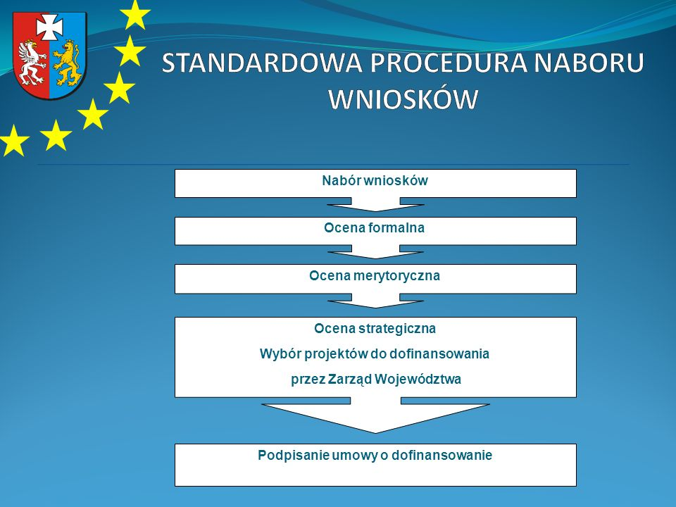Nabór wniosków Ocena formalna Ocena merytoryczna Ocena strategiczna Wybór projektów do dofinansowania przez Zarząd Województwa Podpisanie umowy o dofi