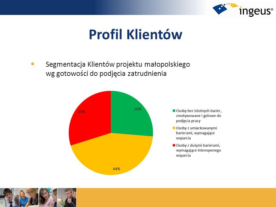 Segmentacja Klientów projektu małopolskiego wg gotowości do podjęcia zatrudnienia Profil Klientów