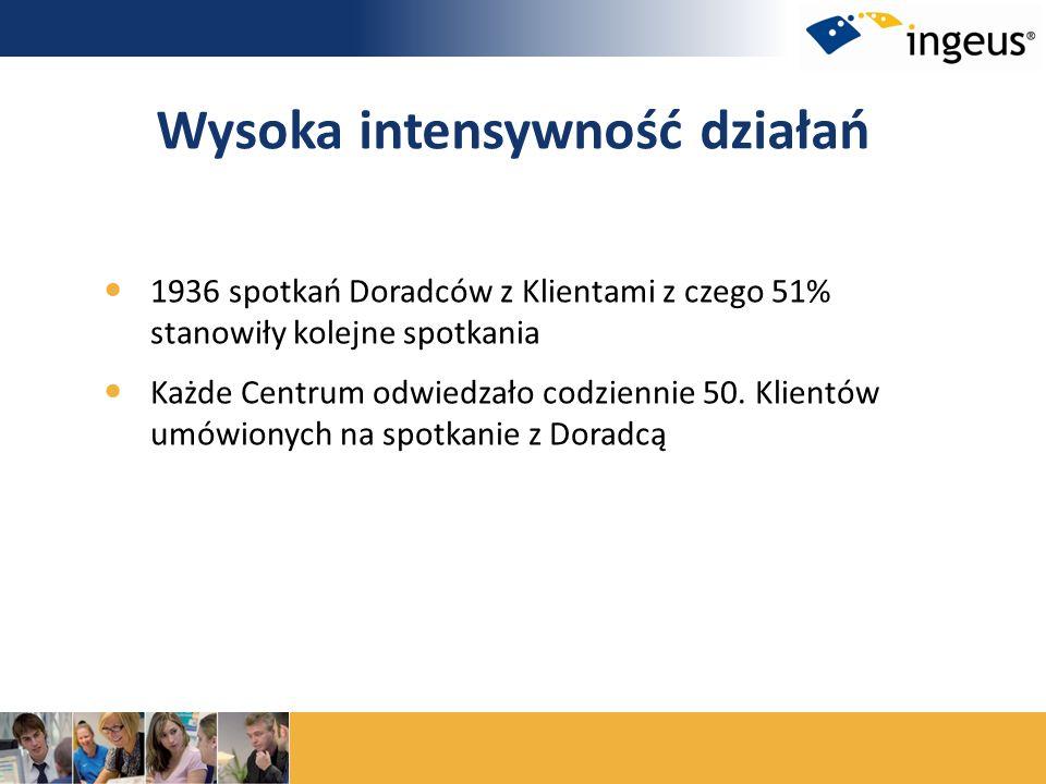 1936 spotkań Doradców z Klientami z czego 51% stanowiły kolejne spotkania Każde Centrum odwiedzało codziennie 50. Klientów umówionych na spotkanie z D