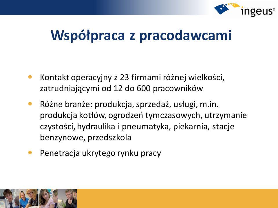 Kontakt operacyjny z 23 firmami różnej wielkości, zatrudniającymi od 12 do 600 pracowników Różne branże: produkcja, sprzedaż, usługi, m.in. produkcja