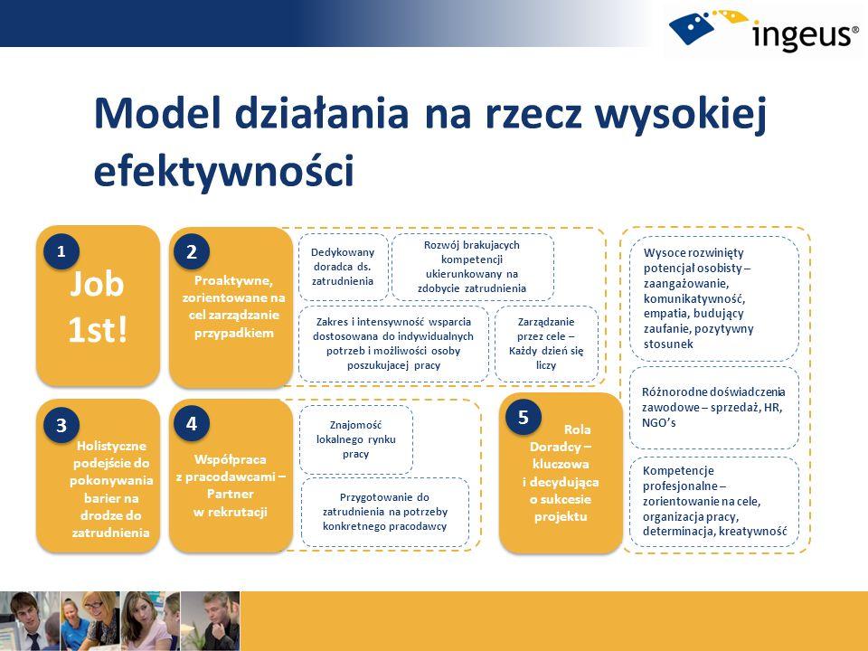 Model działania na rzecz wysokiej efektywności Job 1st! Job 1st! 1 1 Dedykowany doradca ds. zatrudnienia Zakres i intensywność wsparcia dostosowana do
