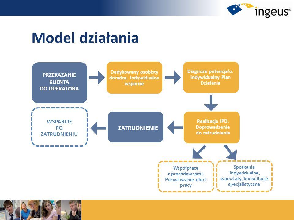 Realizacja IPD. Doprowadzenie do zatrudnienia Diagnoza potencjału. Indywidualny Plan Działania Dedykowany osobisty doradca. Indywidualne wsparcie ZATR