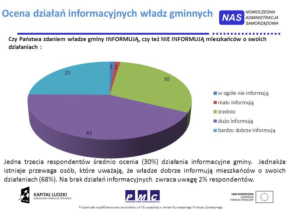 Projekt jest współfinansowany ze środków Unii Europejskiej w ramach Europejskiego Funduszu Społecznego Jedna trzecia respondentów średnio ocenia (30%)