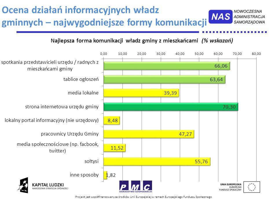 Projekt jest współfinansowany ze środków Unii Europejskiej w ramach Europejskiego Funduszu Społecznego Ocena działań informacyjnych władz gminnych – n