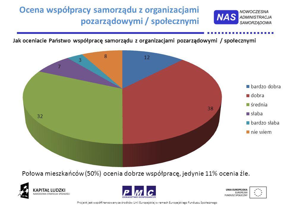 Projekt jest współfinansowany ze środków Unii Europejskiej w ramach Europejskiego Funduszu Społecznego Połowa mieszkańców (50%) ocenia dobrze współpra
