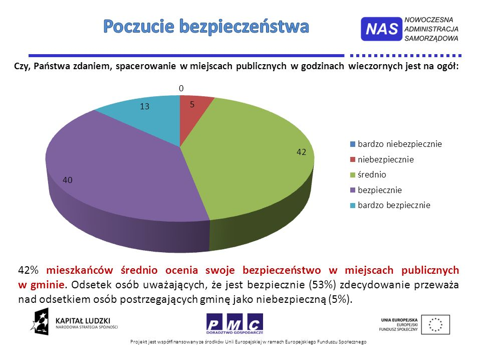 Projekt jest współfinansowany ze środków Unii Europejskiej w ramach Europejskiego Funduszu Społecznego 42% mieszkańców średnio ocenia swoje bezpieczeń