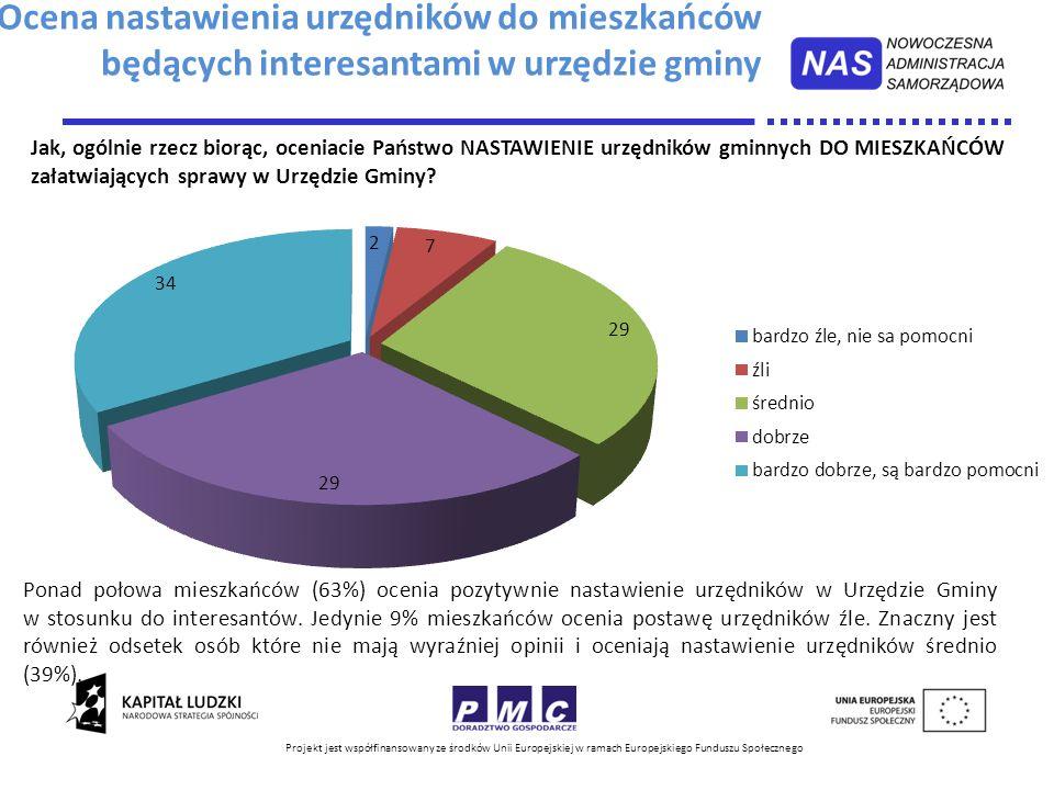 Projekt jest współfinansowany ze środków Unii Europejskiej w ramach Europejskiego Funduszu Społecznego Ponad połowa mieszkańców (63%) ocenia pozytywni