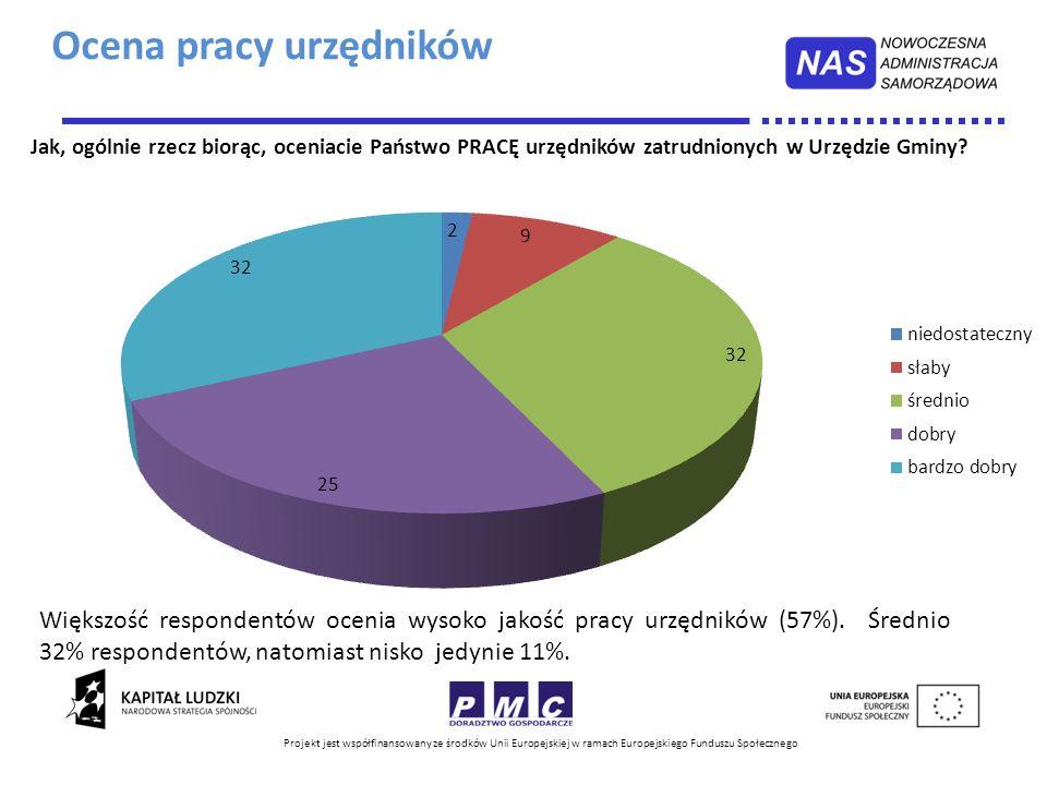 Projekt jest współfinansowany ze środków Unii Europejskiej w ramach Europejskiego Funduszu Społecznego Większość respondentów ocenia wysoko jakość pra
