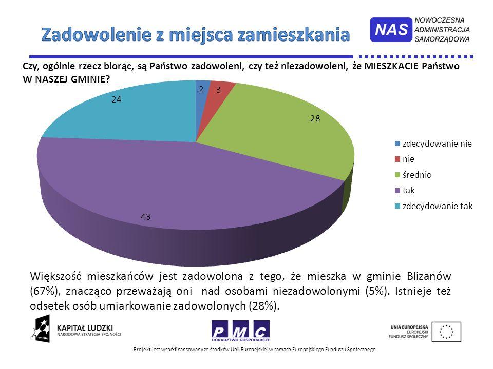 Projekt jest współfinansowany ze środków Unii Europejskiej w ramach Europejskiego Funduszu Społecznego Ogółem dostępność transportu zbiorowego na terenie gminy została oceniona średnio (średnia wskazań: -0,05 w skali -2/2).