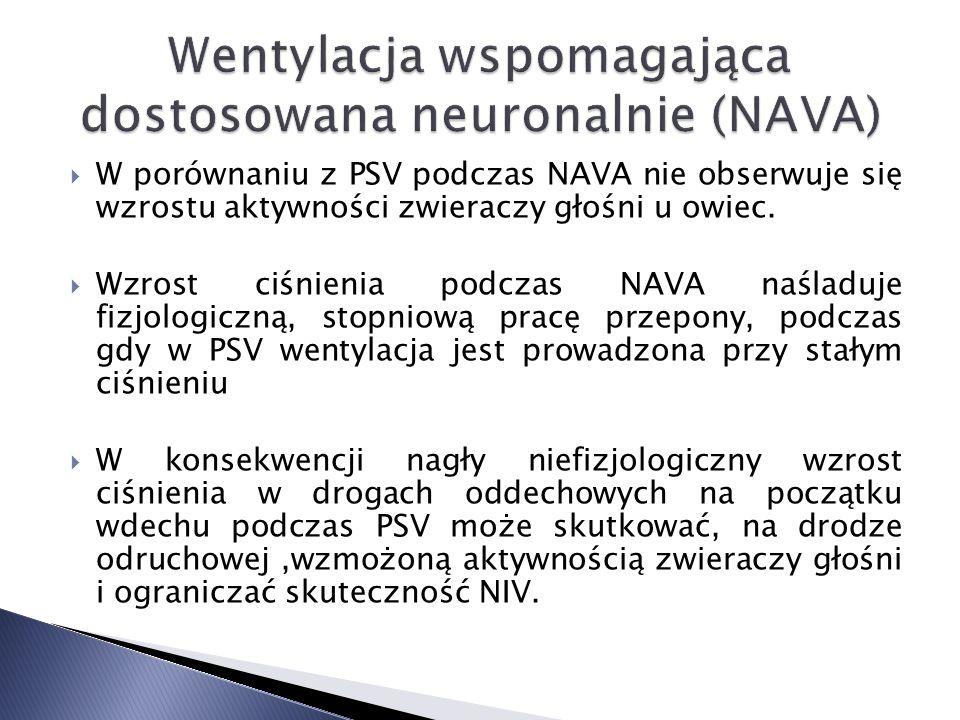W porównaniu z PSV podczas NAVA nie obserwuje się wzrostu aktywności zwieraczy głośni u owiec.