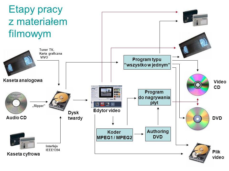 Etapy pracy z materiałem filmowym Koder MPEG1 / MPEG2 Program typu wszystko w jednym Program do nagrywania płyt Authoring DVD Edytor video Kaseta anal