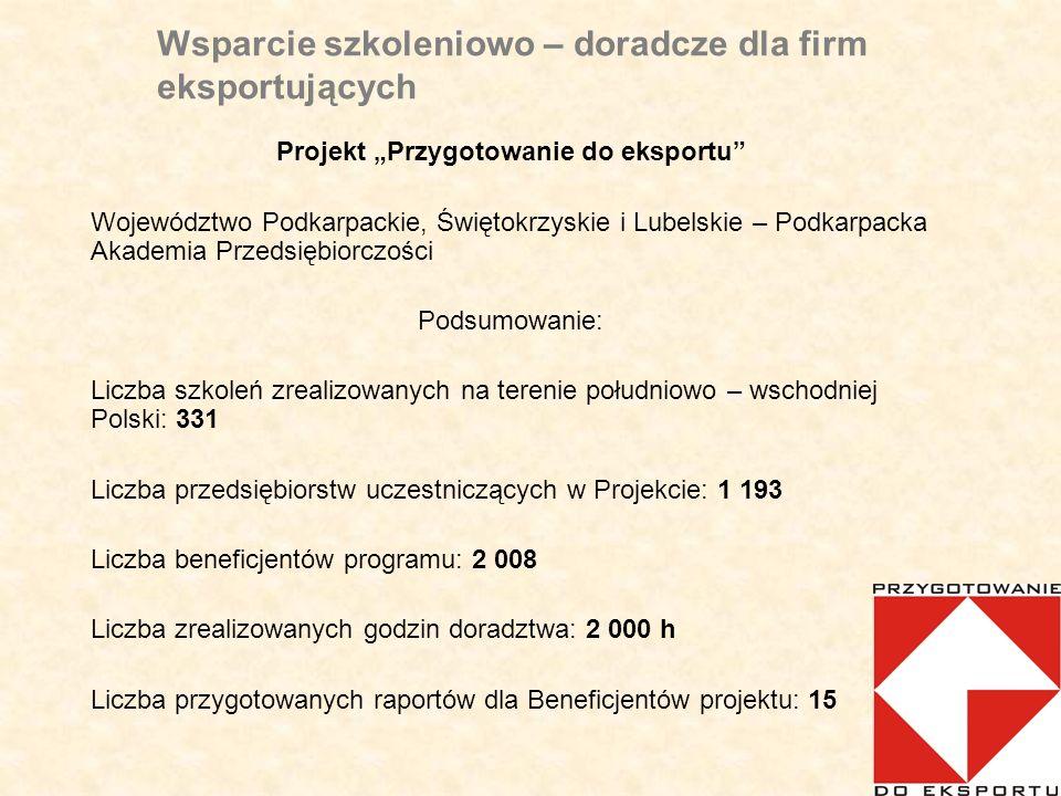 Wsparcie szkoleniowo – doradcze dla firm eksportujących Projekt Przygotowanie do eksportu Województwo Podkarpackie, Świętokrzyskie i Lubelskie – Podkarpacka Akademia Przedsiębiorczości Podsumowanie: Liczba szkoleń zrealizowanych na terenie południowo – wschodniej Polski: 331 Liczba przedsiębiorstw uczestniczących w Projekcie: 1 193 Liczba beneficjentów programu: 2 008 Liczba zrealizowanych godzin doradztwa: 2 000 h Liczba przygotowanych raportów dla Beneficjentów projektu: 15