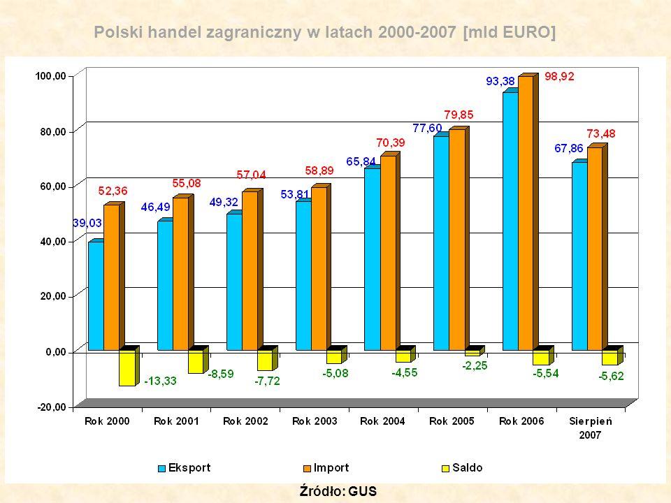 Kierunki polskiego eksportu Rynek % Kraje rozwinięte83,6 w tym UE77,2 w tym strefa euro 54,2 Kraje Europy Środkowo - Wschodniej10,0 Kraje rozwijające się6,4 Całość100,0 Źródło: GUS