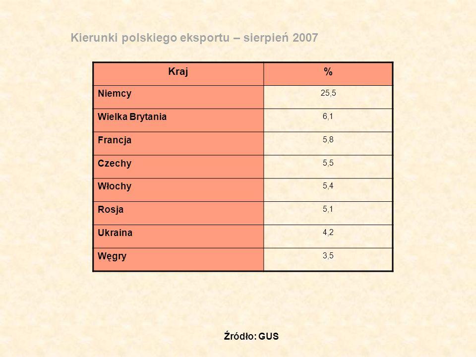 Kierunki polskiego eksportu – sierpień 2007 Kraj% Niemcy 25,5 Wielka Brytania 6,1 Francja 5,8 Czechy 5,5 Włochy 5,4 Rosja 5,1 Ukraina 4,2 Węgry 3,5 Źródło: GUS