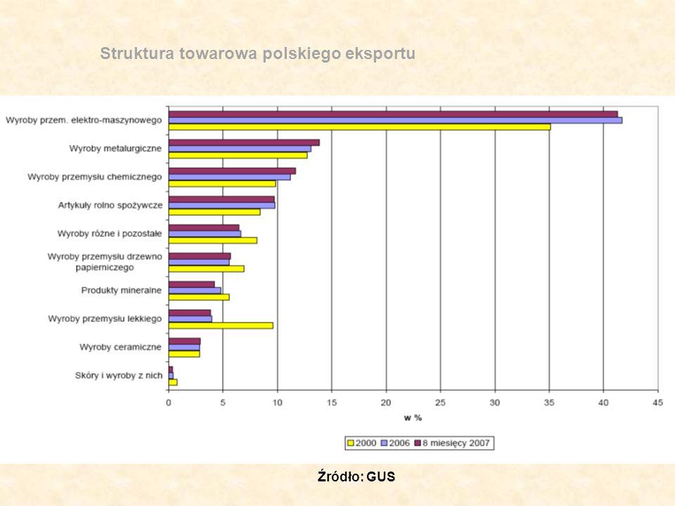 Źródła informacji o rynkach eksportowych Specjalistyczne portale internetowe np.