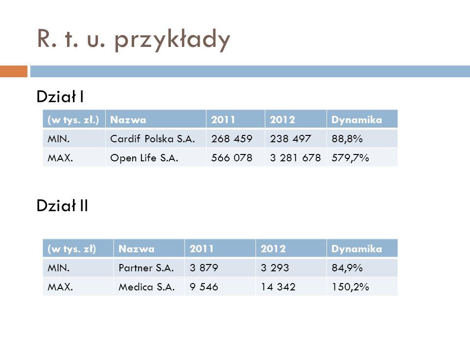 R. t. u. przykłady Dział I Dział II (w tys. zł.)Nazwa20112012Dynamika MIN.Cardif Polska S.A.268 459238 49788,8% MAX.Open Life S.A.566 0783 281 678579,