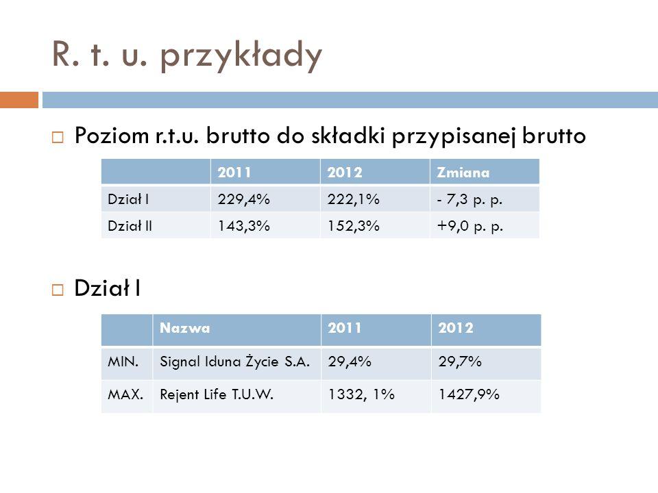 R. t. u. przykłady Poziom r.t.u. brutto do składki przypisanej brutto Dział I 20112012Zmiana Dział I229,4%222,1%- 7,3 p. p. Dział II143,3%152,3%+9,0 p