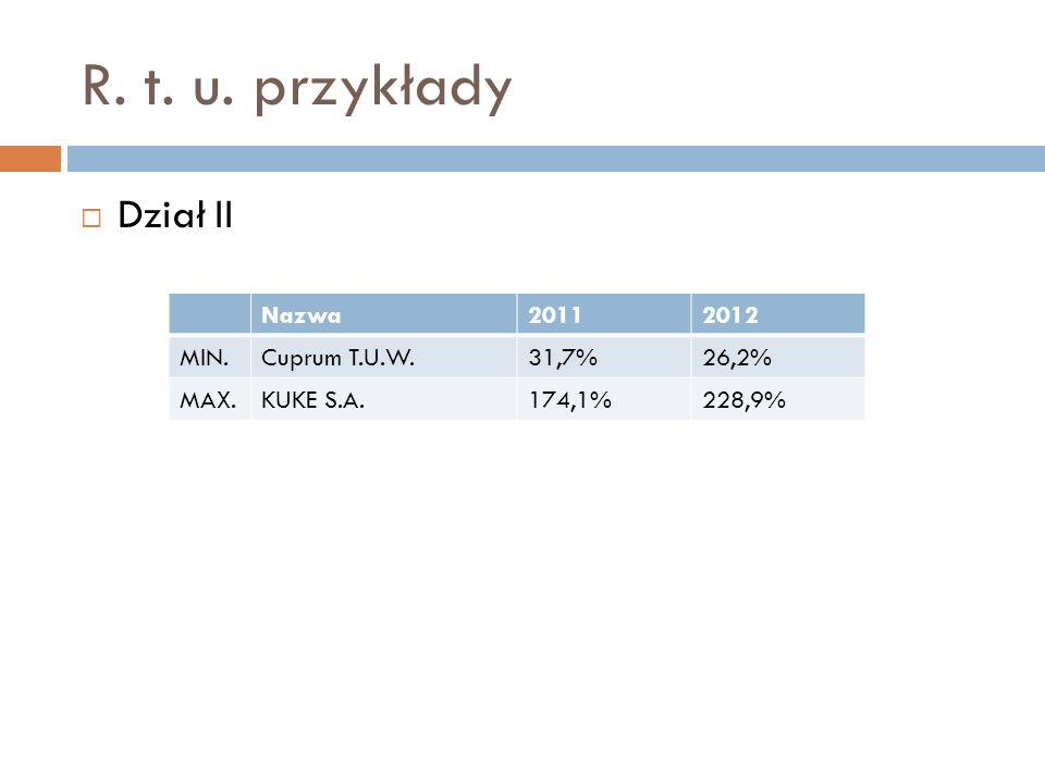 R. t. u. przykłady Dział II Nazwa20112012 MIN.Cuprum T.U.W.31,7%26,2% MAX.KUKE S.A.174,1%228,9%