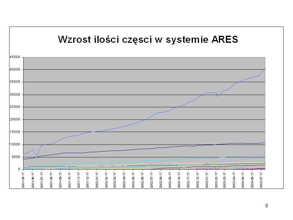 9 Planowane powiększanie możliwości przerobu wraków w sieci ARES Przewiduje się powiększenie liczby przyjmowanych SWE do ilości 155500 samochodów w roku 2006 przez podwojenie aktualnej ilości stacji działających w sieci ARES.