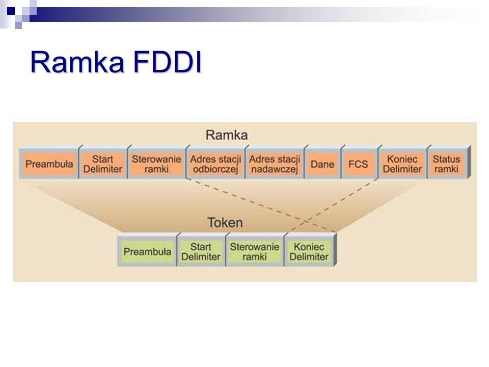 Ramka FDDI