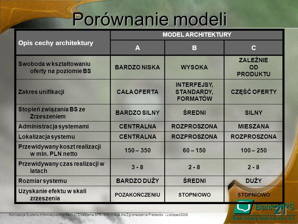 Koncepcja Systemu Informatycznego Banku i Zrzeszenia BPS - Informacja dla Zgromadzenia Prezesów - Listopad 2008 2121 Porównanie modeli Opis cechy arch