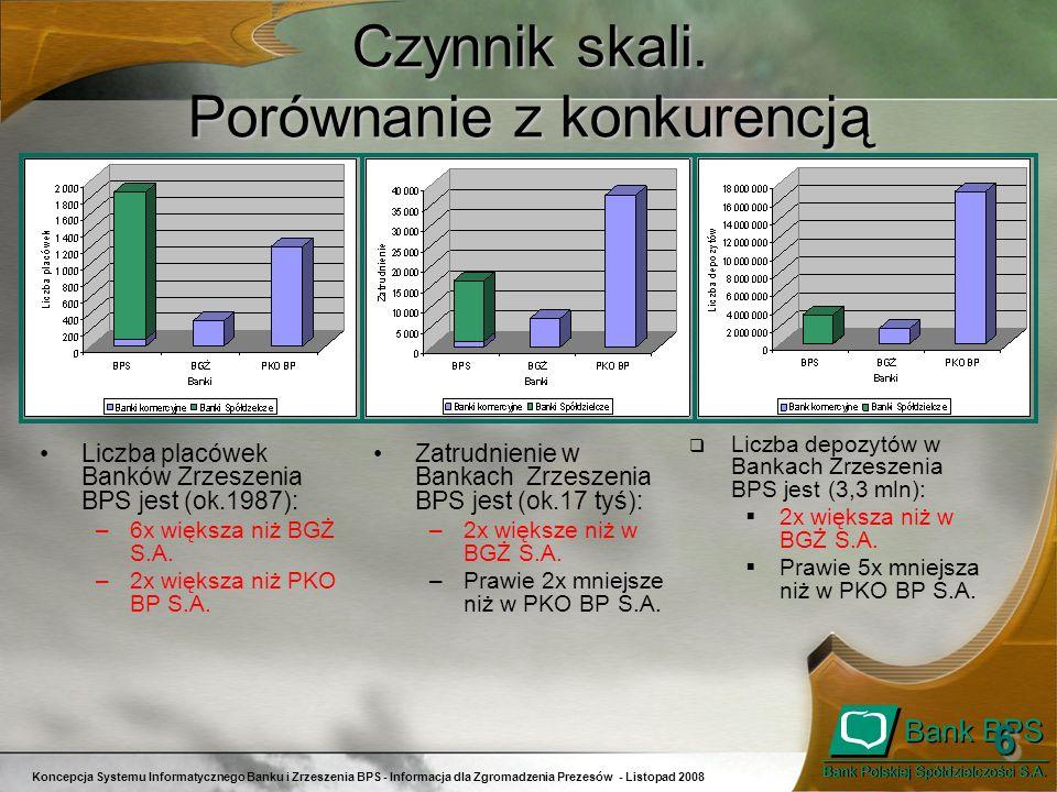 Koncepcja Systemu Informatycznego Banku i Zrzeszenia BPS - Informacja dla Zgromadzenia Prezesów - Listopad 2008 66 Czynnik skali. Porównanie z konkure