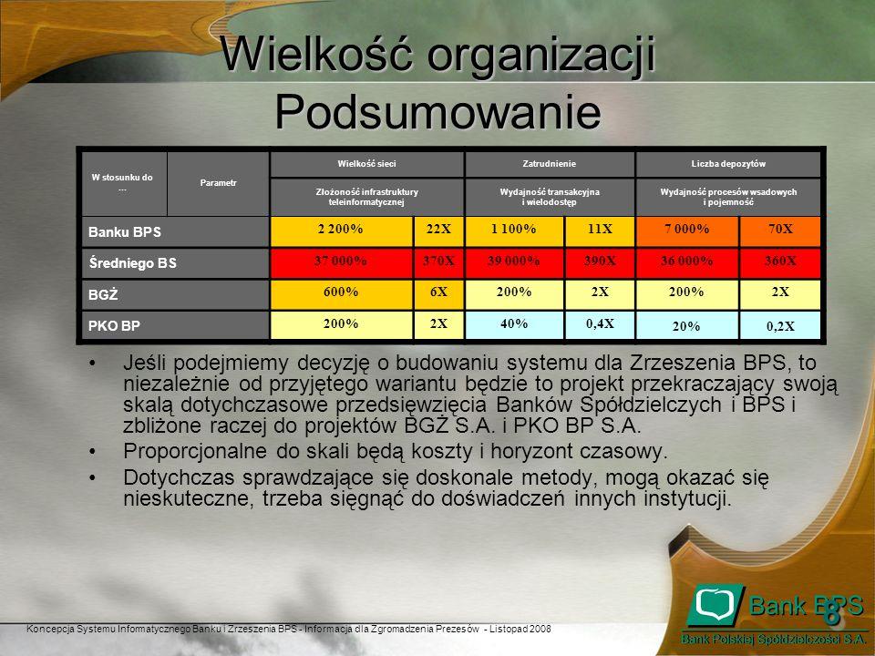Koncepcja Systemu Informatycznego Banku i Zrzeszenia BPS - Informacja dla Zgromadzenia Prezesów - Listopad 2008 99 Budżet i czas trwania projektów na podstawie doświadczeń banków w Polsce.