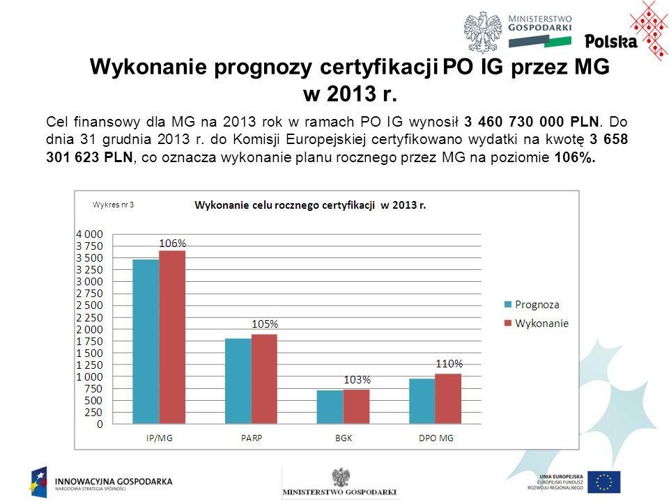 Wykonanie prognozy certyfikacji PO IG przez MG w 2013 r.