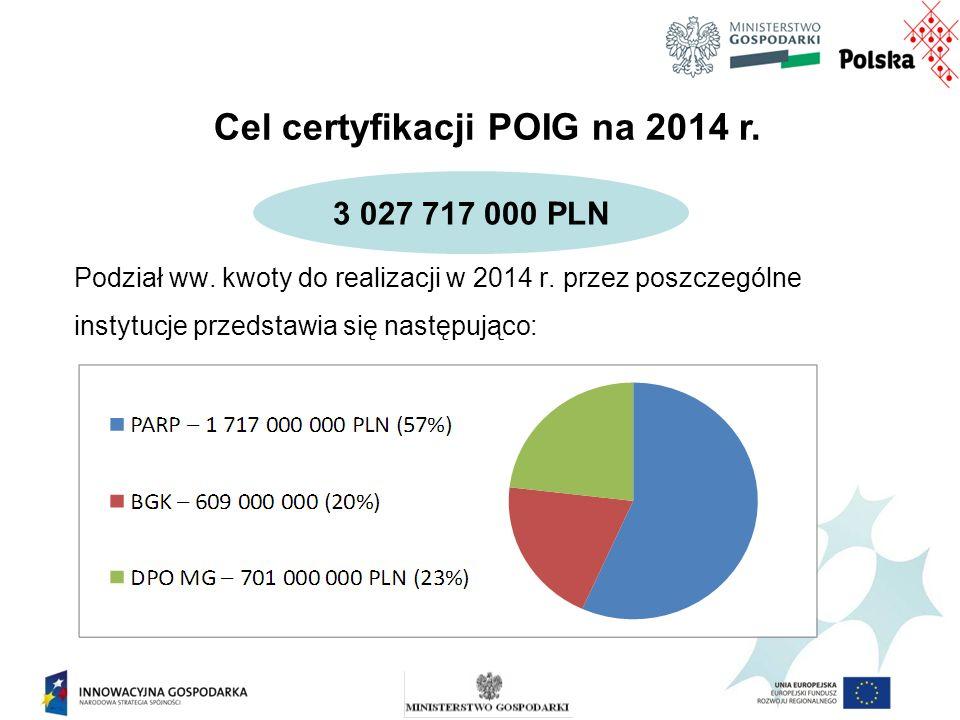 Zakładając pełne wykonanie celu certyfikacji w 2014 r., wykorzystanie alokacji przyznanej dla osi nadzorowanych przez MG w ramach PO IG na lata 2007-2013 wyniesie 74,7%.* Jednocześnie założony przez MIR próg minimum wykorzystania alokacji do końca 2014 r.