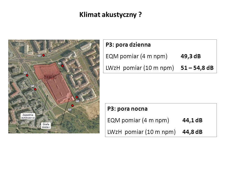 Klimat akustyczny ? P3: pora dzienna EQM pomiar (4 m npm)49,3 dB LWzH pomiar (10 m npm)51 – 54,8 dB P3: pora nocna EQM pomiar (4 m npm) 44,1 dB LWzH p