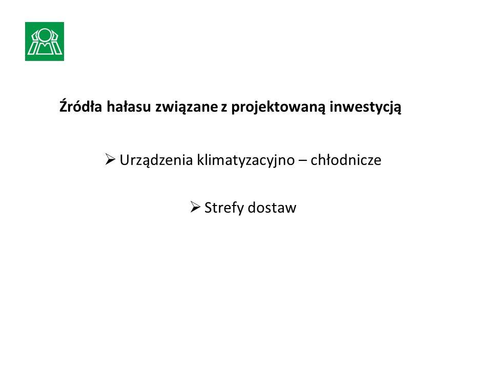 Źródła hałasu związane z projektowaną inwestycją Urządzenia klimatyzacyjno – chłodnicze Strefy dostaw