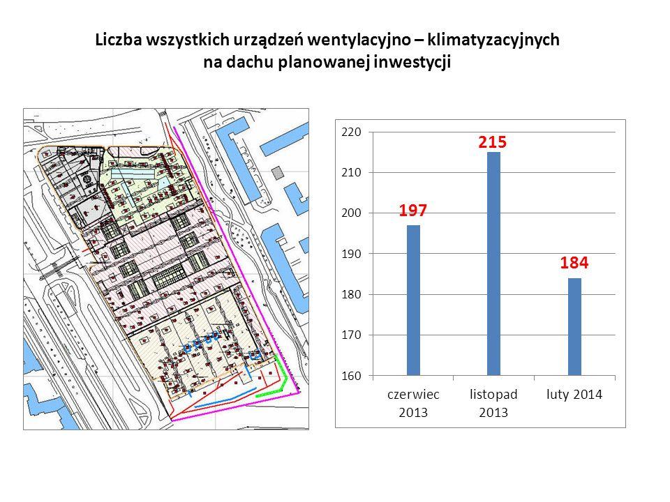 Liczba wszystkich urządzeń wentylacyjno – klimatyzacyjnych na dachu planowanej inwestycji