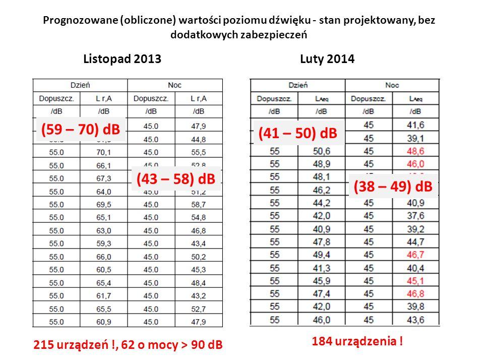 Niepewność prognozowania Wynik prognozowany ± 1 dB.