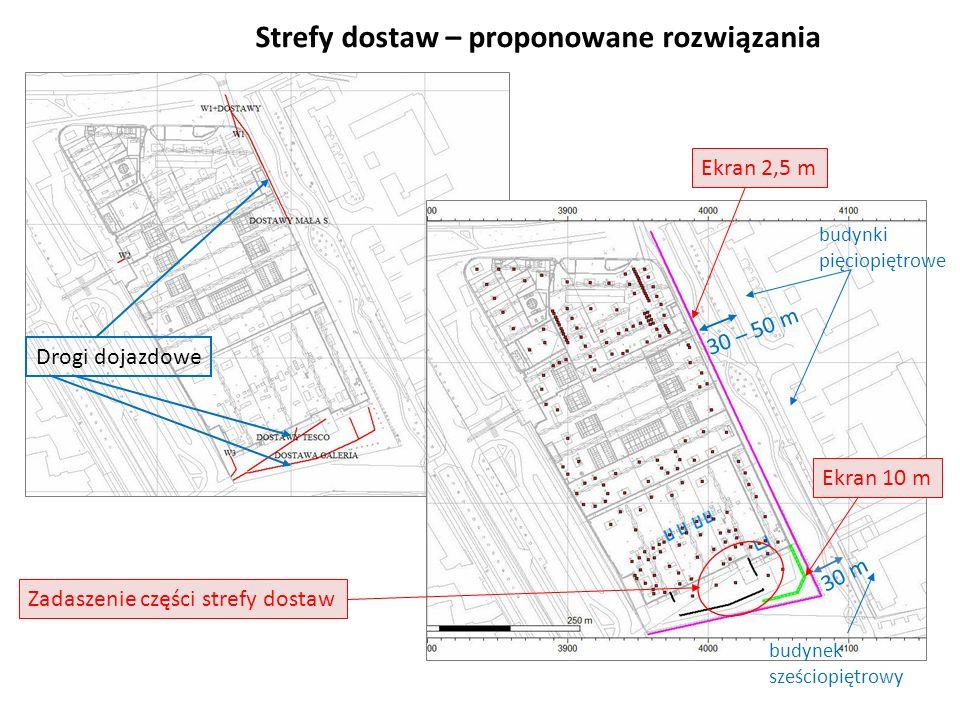 Strefy dostaw – proponowane rozwiązania Ekran 10 m Ekran 2,5 m budynek sześciopiętrowy Drogi dojazdowe Zadaszenie części strefy dostaw 30 – 50 m budyn