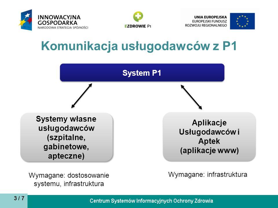3 / 7 System P1 Aplikacje Usługodawców i Aptek (aplikacje www) Systemy własne usługodawców (szpitalne, gabinetowe, apteczne) Komunikacja usługodawców z P1 Wymagane: dostosowanie systemu, infrastruktura Wymagane: infrastruktura