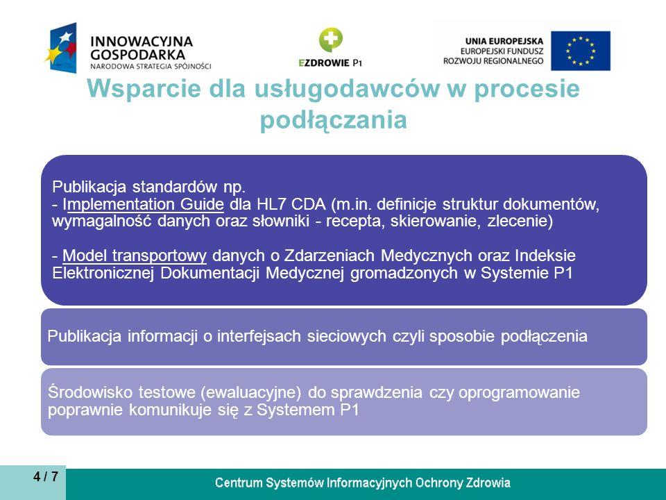 4 / 7 Wsparcie dla usługodawców w procesie podłączania Publikacja standardów np.
