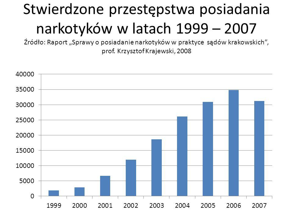 Stwierdzone przestępstwa posiadania narkotyków w latach 1999 – 2007 Źródło: Raport Sprawy o posiadanie narkotyków w praktyce sądów krakowskich, prof.
