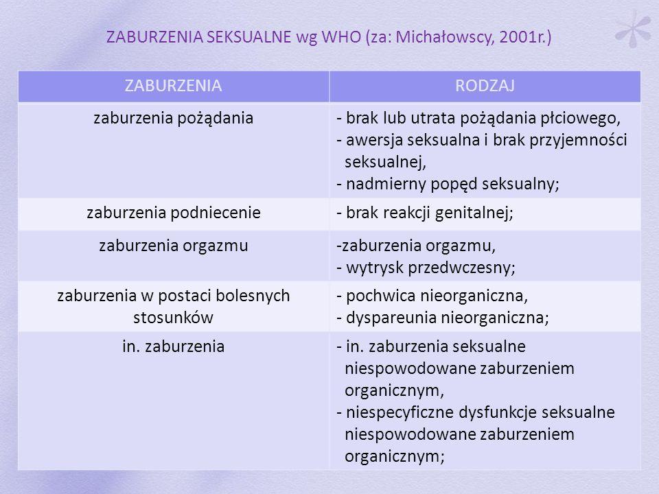 ZABURZENIA SEKSUALNE wg WHO (za: Michałowscy, 2001r.) ZABURZENIARODZAJ zaburzenia pożądania- brak lub utrata pożądania płciowego, - awersja seksualna