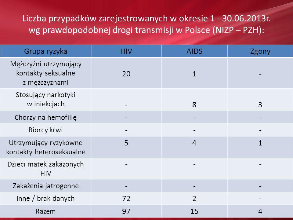 Liczba przypadków zarejestrowanych w okresie 1 - 30.06.2013r. wg prawdopodobnej drogi transmisji w Polsce (NIZP – PZH): Grupa ryzykaHIVAIDSZgony Mężcz
