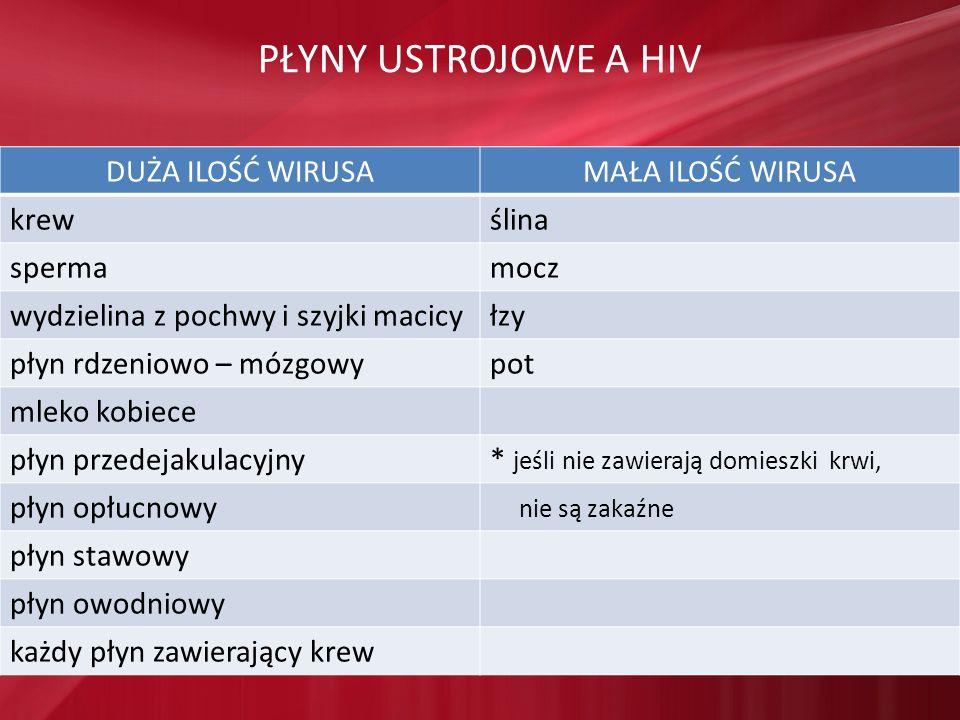 PŁYNY USTROJOWE A HIV DUŻA ILOŚĆ WIRUSAMAŁA ILOŚĆ WIRUSA krewślina spermamocz wydzielina z pochwy i szyjki macicyłzy płyn rdzeniowo – mózgowypot mleko