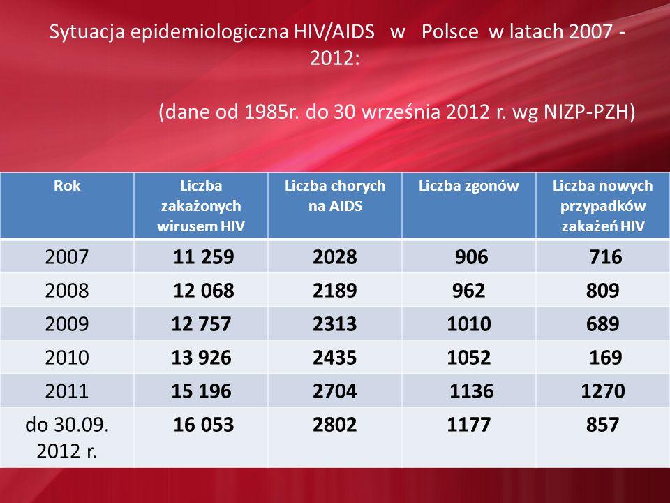 Sytuacja epidemiologiczna HIV/AIDS w Polsce w latach 2007 - 2012: (dane od 1985r. do 30 września 2012 r. wg NIZP-PZH) RokLiczba zakażonych wirusem HIV