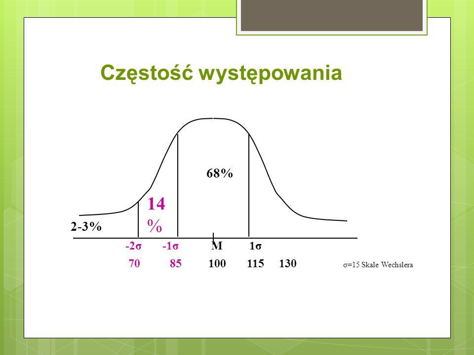 68% 2-3% Częstość występowania 14 % -2σ -1σ M 1σ 70 85 100 115 130 σ=15 Skale Wechslera