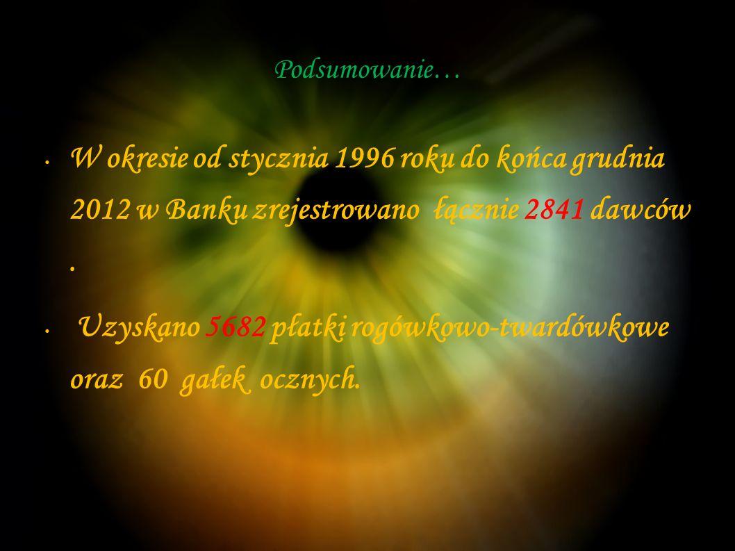Podsumowanie… W okresie od stycznia 1996 roku do końca grudnia 2012 w Banku zrejestrowano łącznie 2841 dawców.