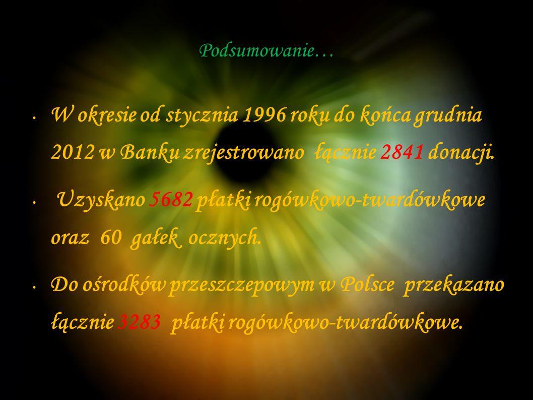 Podsumowanie… W okresie od stycznia 1996 roku do końca grudnia 2012 w Banku zrejestrowano łącznie 2841 donacji.