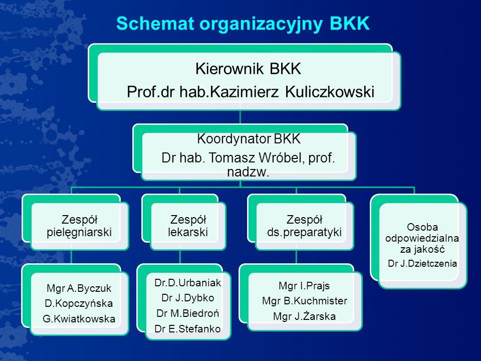 Schemat organizacyjny BKK Kierownik BKK Prof.dr hab.Kazimierz Kuliczkowski Koordynator BKK Dr hab. Tomasz Wróbel, prof. nadzw. Zespół pielęgniarski Mg