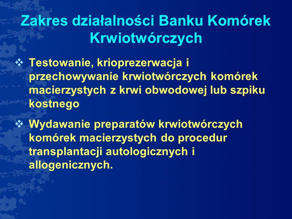 Działalność Banku Komórek Krwiotwórczych w 2012 r Procedury autologiczne: 76 dawców 393 przygotowane i zamrożone preparaty 68 biorców 205 wydanych preparatów Procedury allogeniczne 1 dawca 9 przygotowanych i zamrożonych preparatów