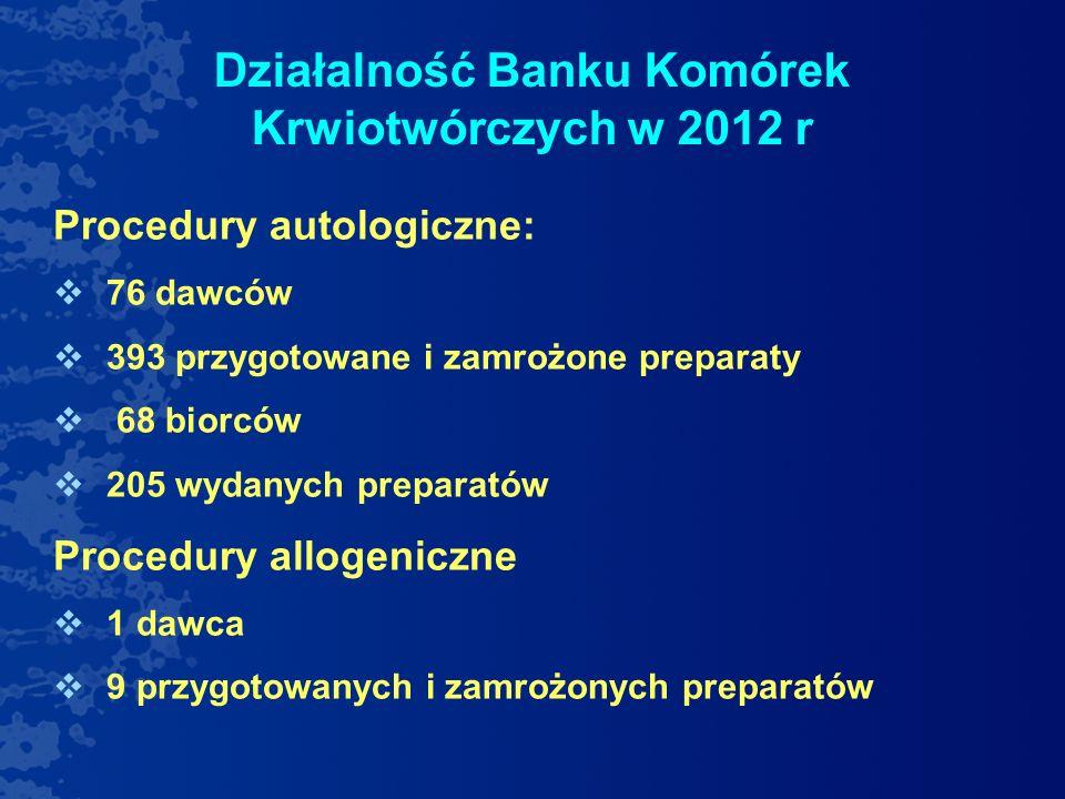 Działalność Banku Komórek Krwiotwórczych w 2012 r Procedury autologiczne: 76 dawców 393 przygotowane i zamrożone preparaty 68 biorców 205 wydanych pre